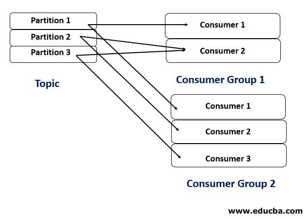 Number of Consumer Group > 1
