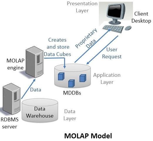 MOLAP Model