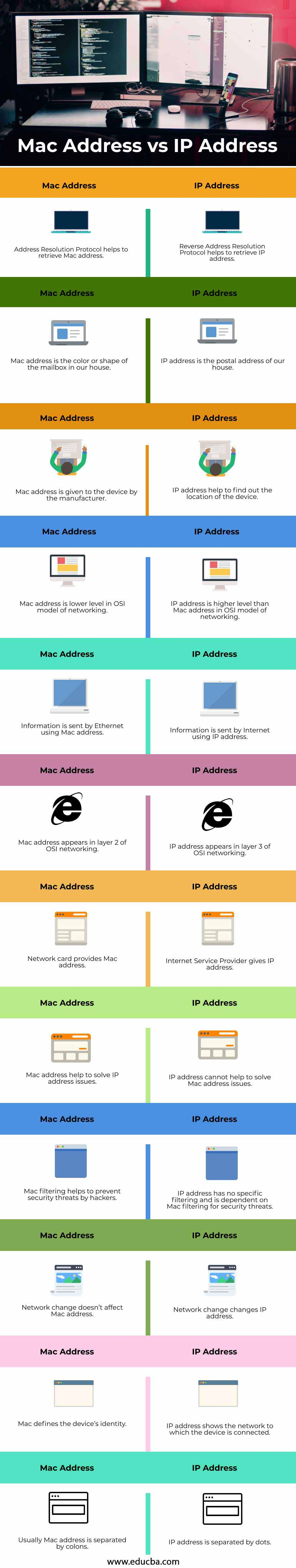 Mac-Address-vs-IP-Address-info