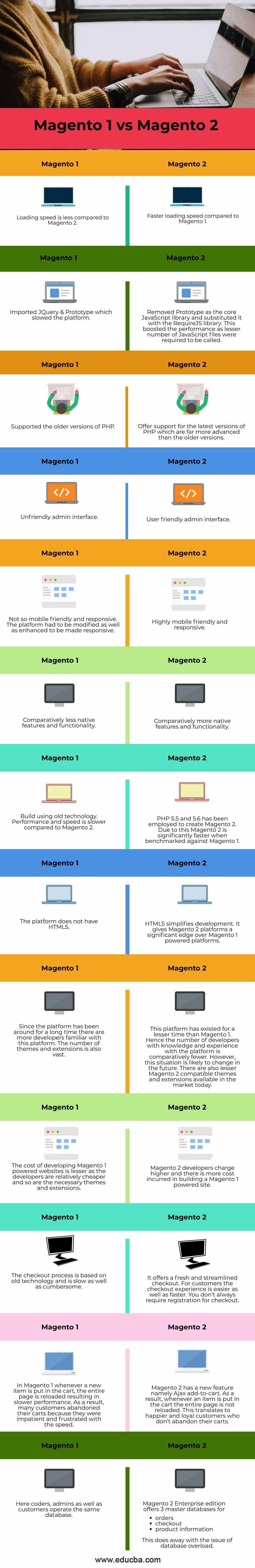 Magento-1-vs-Magento-2-info