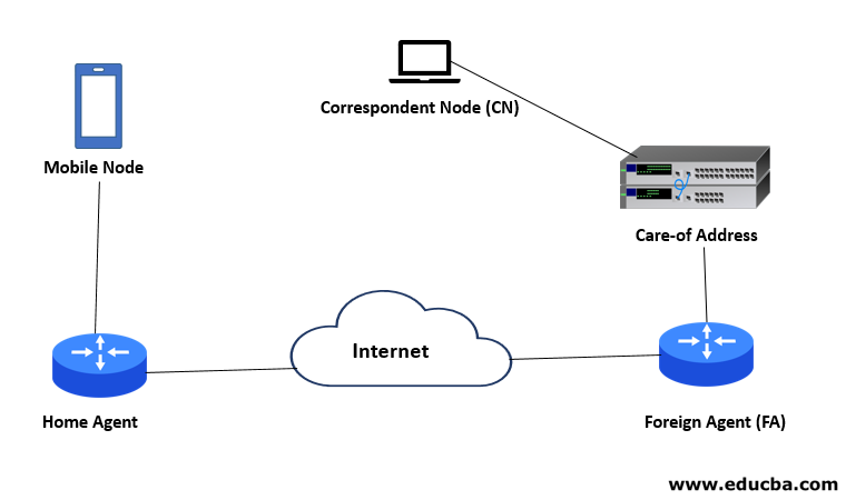 Components of Mobile IP
