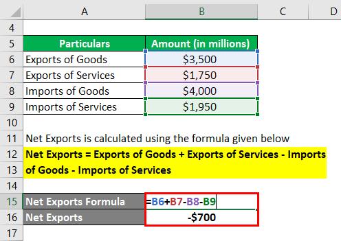 Net Exports Formula-1.2