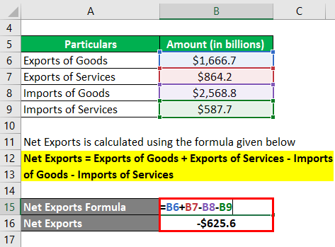 Net Exports Formula-2.2