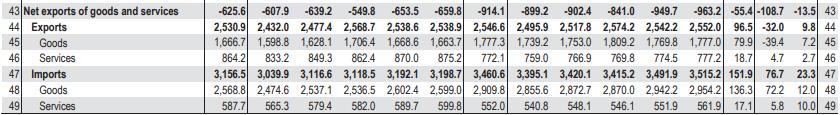 Net Exports Formula-3.2