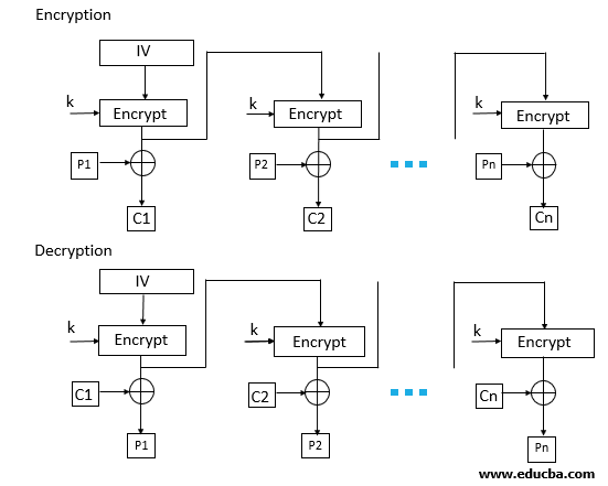 Block Cipher modes of Operation - OFB mode