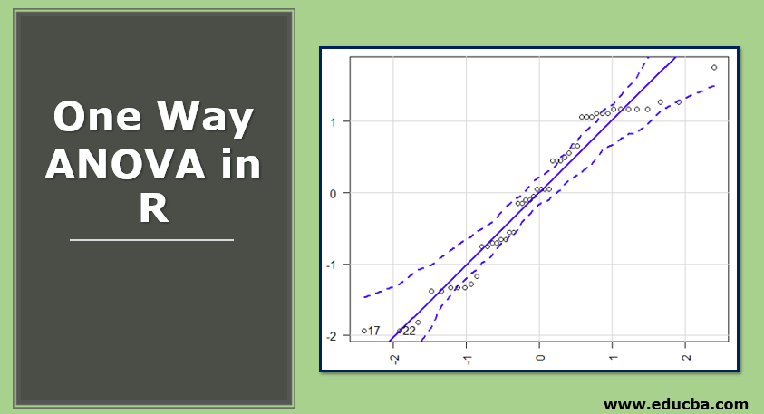 One Way ANOVA in R