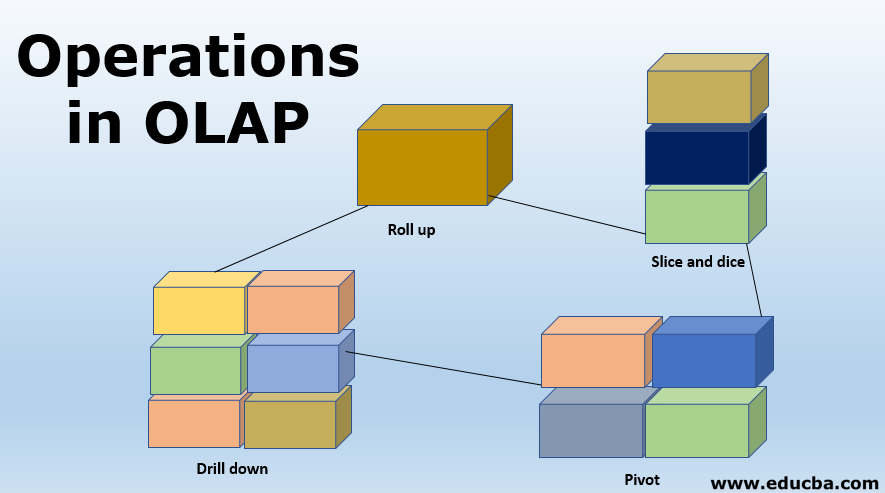 Operations in OLAP