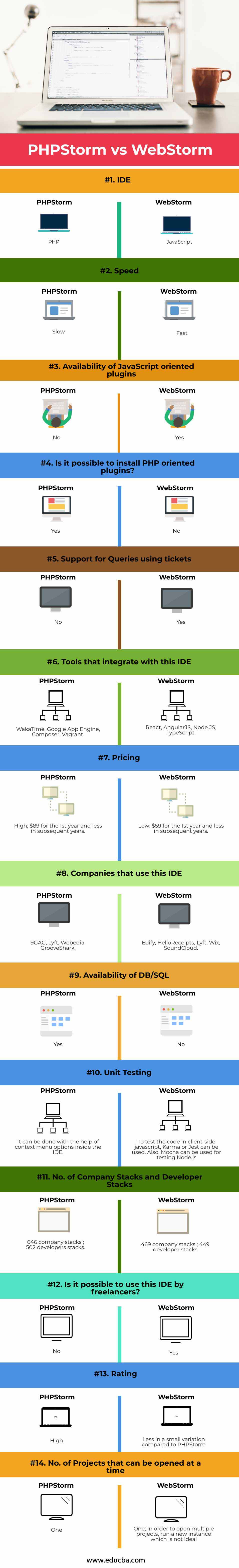 PHPStorm-vs-WebStorm-info