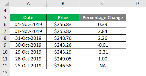 Percentage Change Formula-2.3
