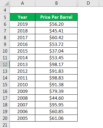 Example of Crude Oil Price