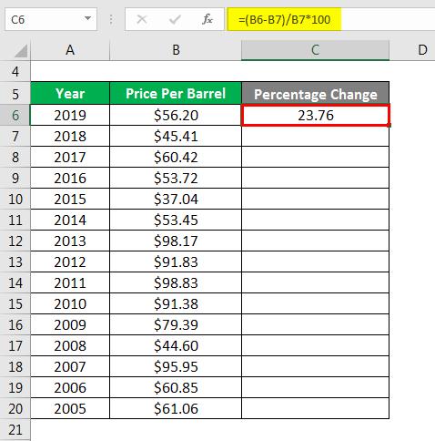 Percentage Change Formula-3.2