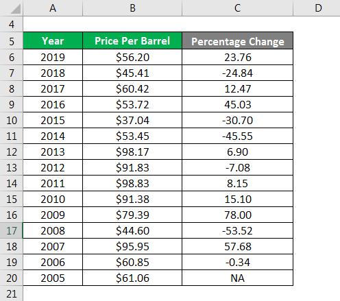 Percentage Change Formula-3.3