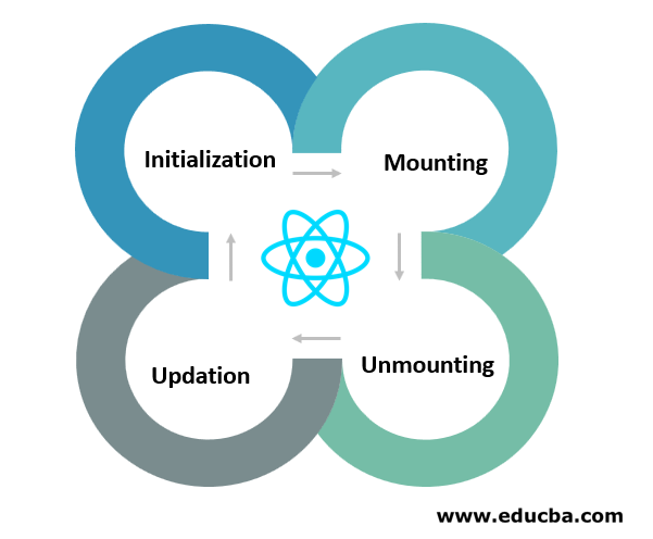 Phases of React Life Cycle