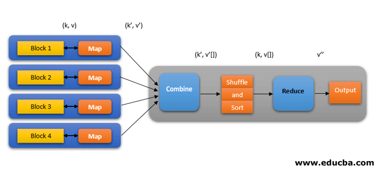 Phases of the MapReduce model