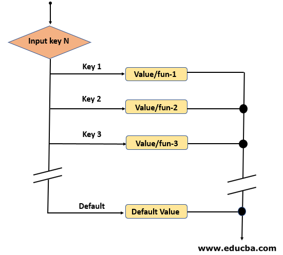 Python Switch Statement Flowchart