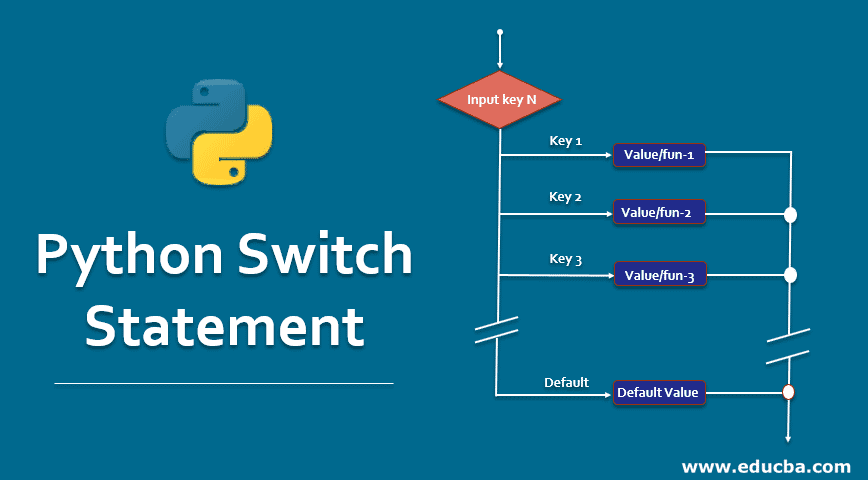 Python Switch Statement