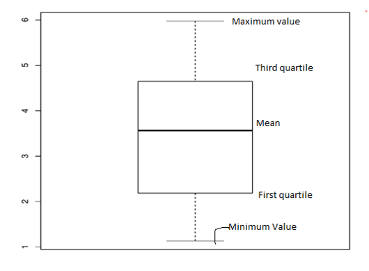 R Boxplot Labels blank output 3