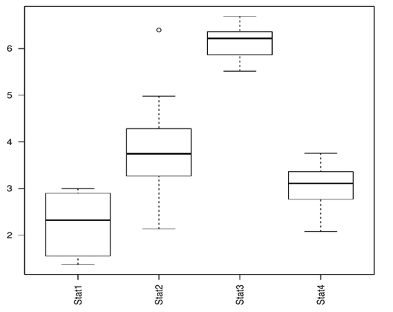 R Boxplot Labels blank output 4