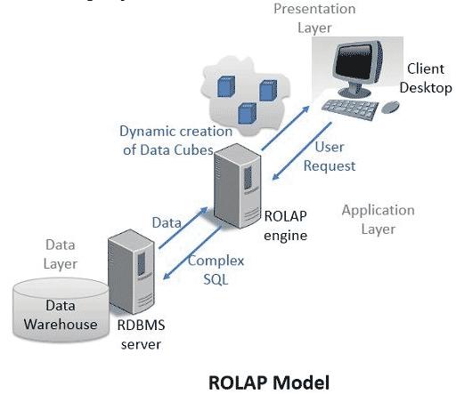 ROLAP Model