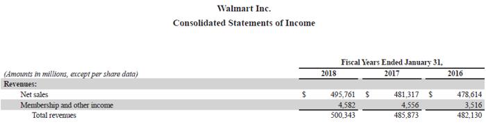 Walmart Inc.-3.3