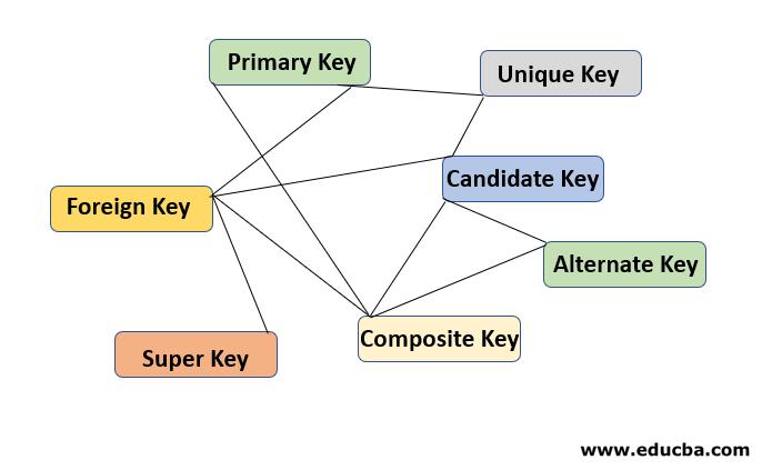 Type of SQL Keys