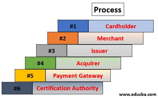 Secure electronic Transaction