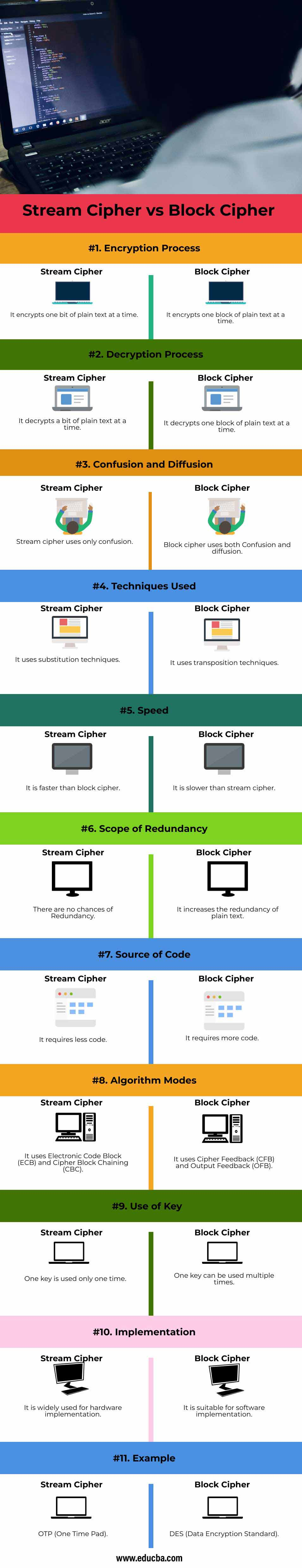 Stream Cipher vs Block Cipher info