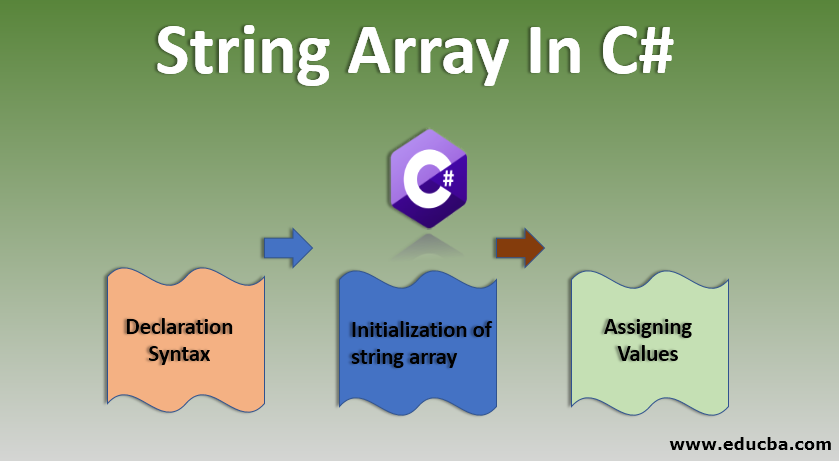 String Array in C#