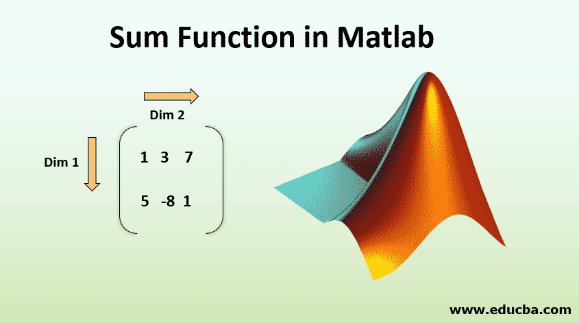 Sum Function in Matlab