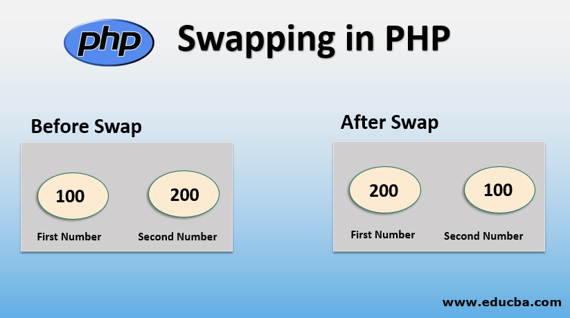 Swapping in PHP