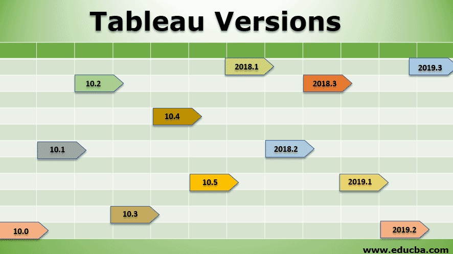 Tableau Versions
