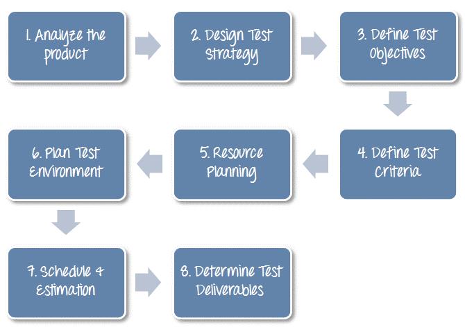 Test Plan Template eg1