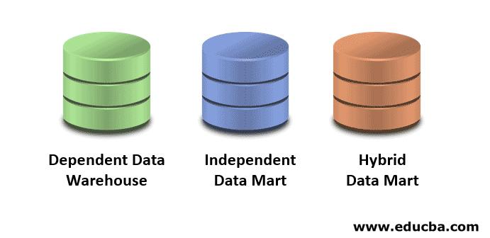Data Mart Types