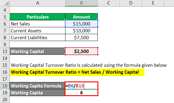 Turnover Ration Formula-2.3