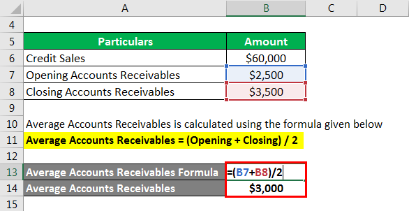Average Accounts Receivablea
