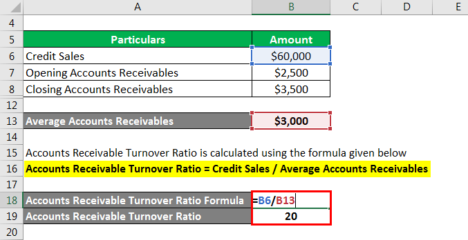 Turnover Ration Formula-3.3
