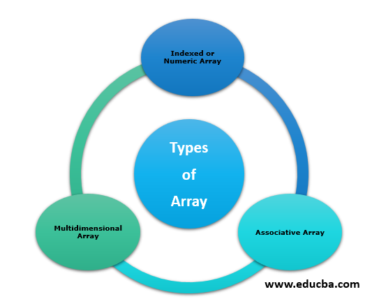 Indexed Array in PHP - Types