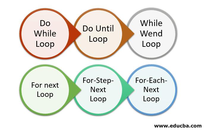 Types of Loops in VBScript