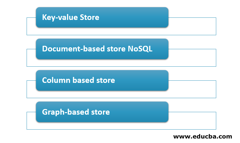 Types of NoSQL Data Models