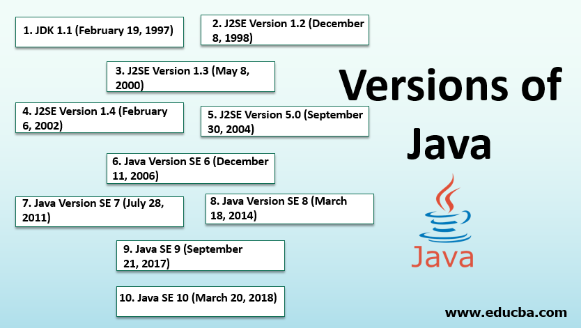 Versions of Java