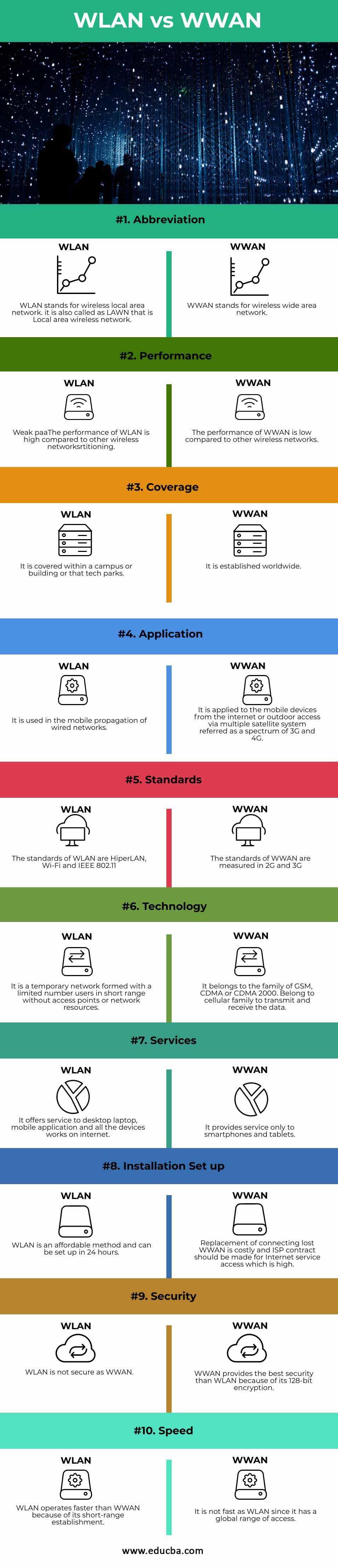 WLAN-vs-WWAN-info