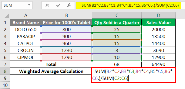 Weighted Average in Excel 1-5