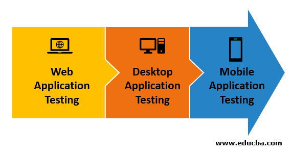 What is Application Testing