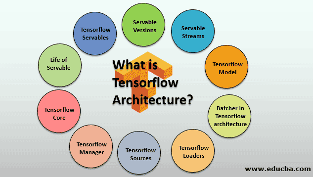 An Architecture of TensorFlow
