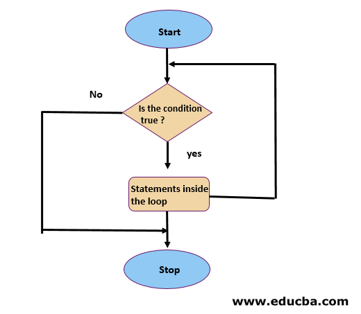 While Loop in PHP flow chart