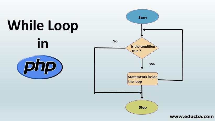 While Loop in PHP