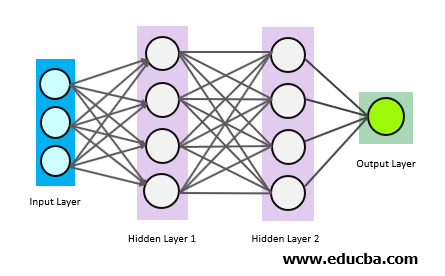 Working of Deep Learning
