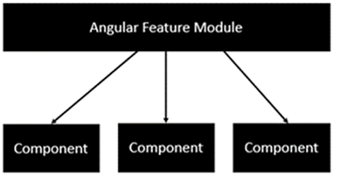 angular feature