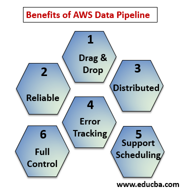 benefits of aws data pipeline
