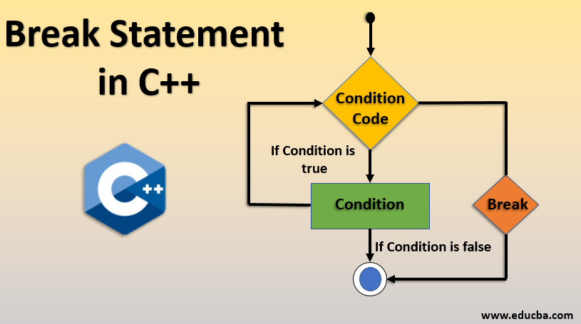 break statement in c++